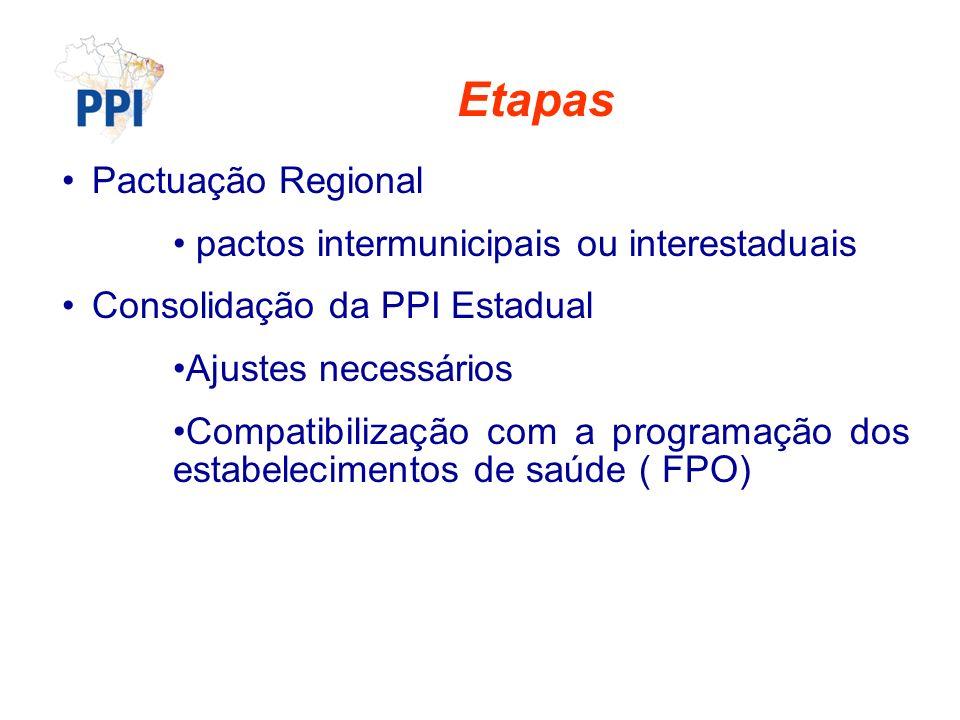 Etapas Pactuação Regional pactos intermunicipais ou interestaduais