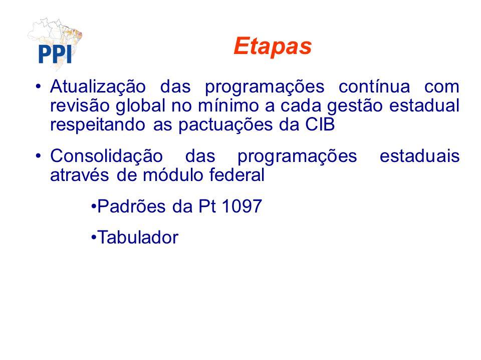 Etapas Atualização das programações contínua com revisão global no mínimo a cada gestão estadual respeitando as pactuações da CIB.
