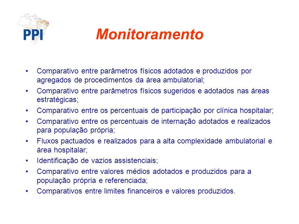 Monitoramento Comparativo entre parâmetros físicos adotados e produzidos por agregados de procedimentos da área ambulatorial;