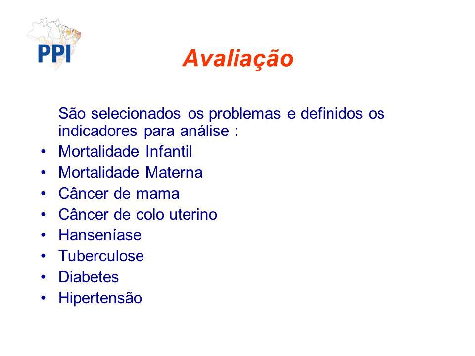 Avaliação São selecionados os problemas e definidos os indicadores para análise : Mortalidade Infantil.