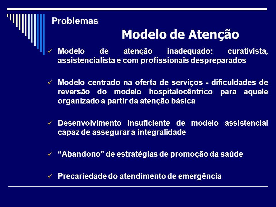 Modelo de Atenção Problemas