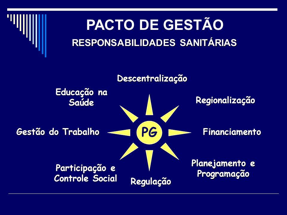 PACTO DE GESTÃO PG RESPONSABILIDADES SANITÁRIAS Descentralização