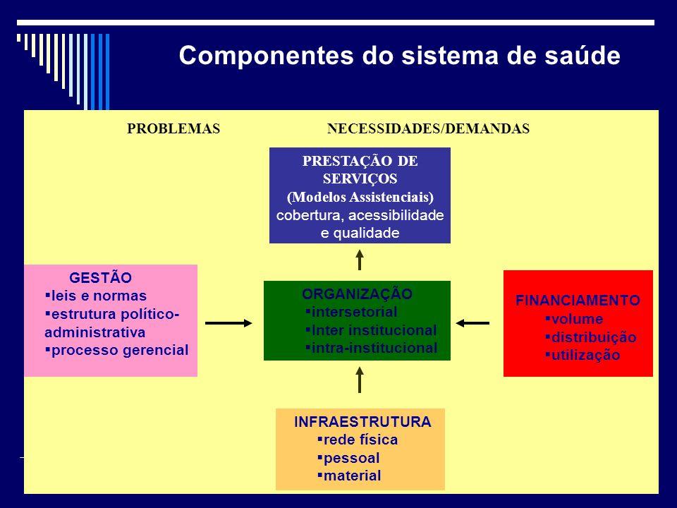 Componentes do sistema de saúde