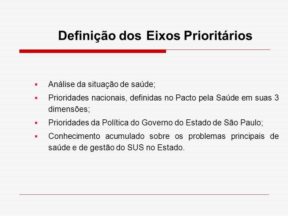 Definição dos Eixos Prioritários