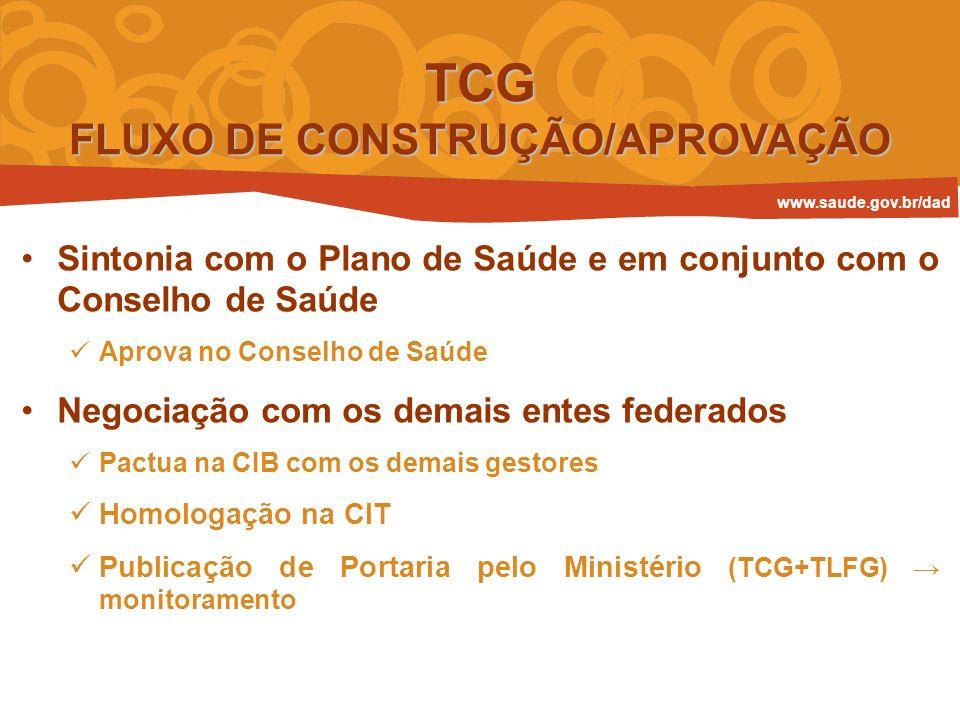 TCG FLUXO DE CONSTRUÇÃO/APROVAÇÃO
