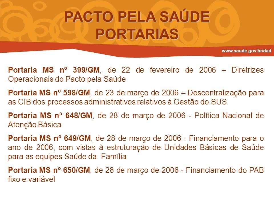 PACTO PELA SAÚDE PORTARIAS