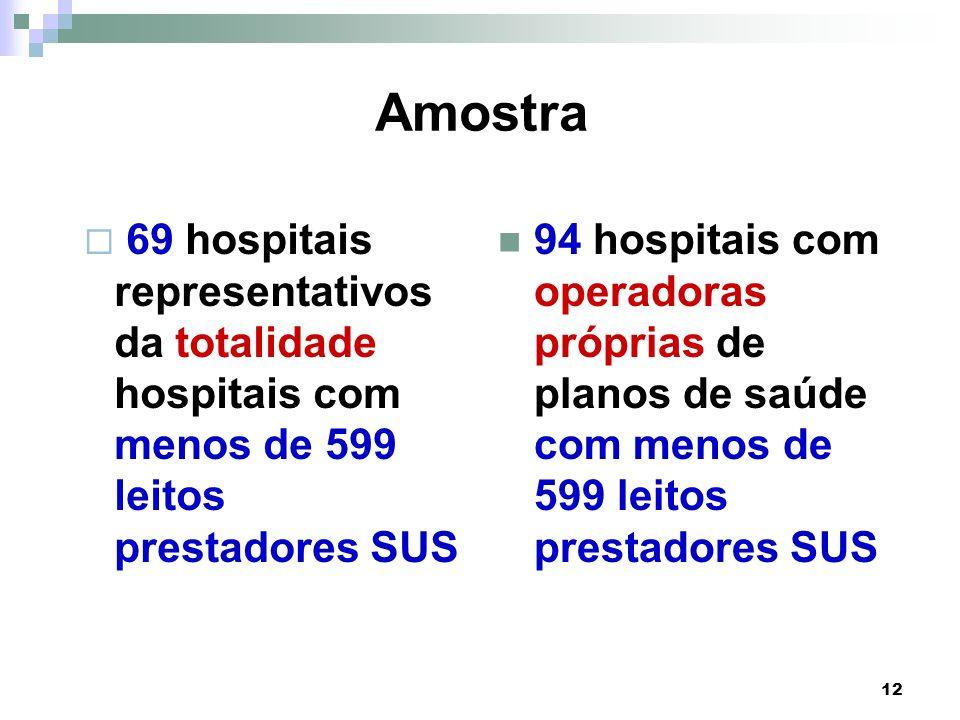 Amostra 69 hospitais representativos da totalidade hospitais com menos de 599 leitos prestadores SUS.