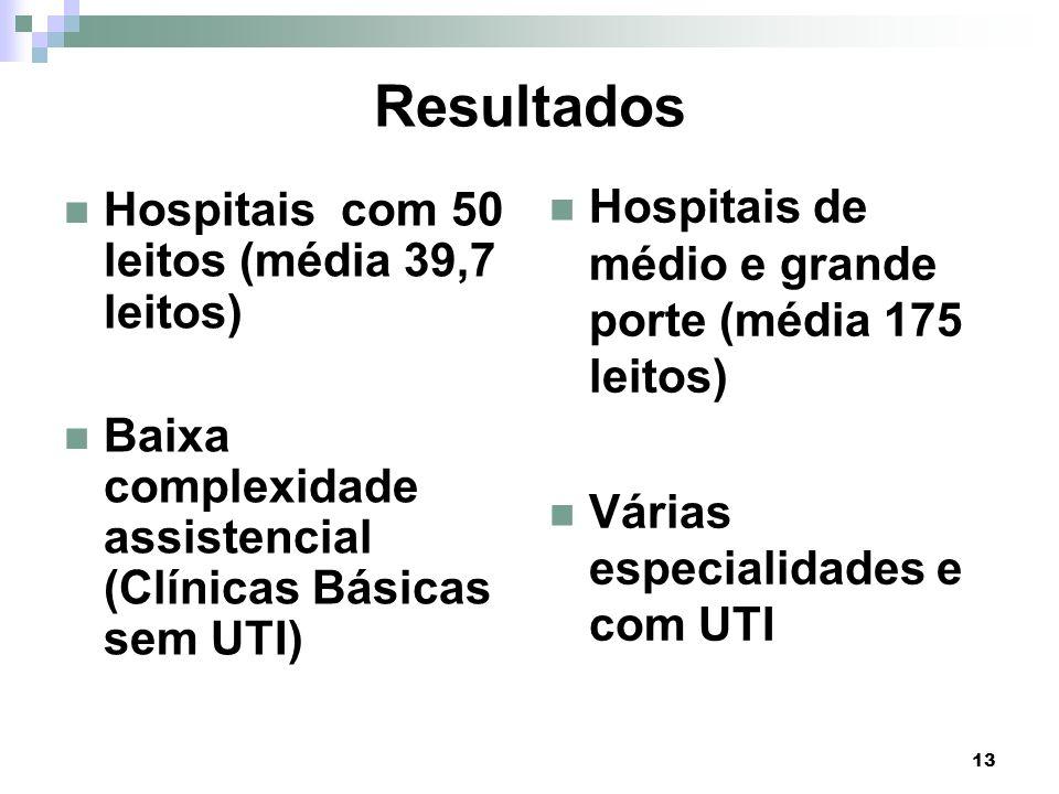 Resultados Hospitais de médio e grande porte (média 175 leitos)