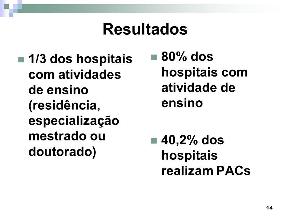 Resultados 80% dos hospitais com atividade de ensino