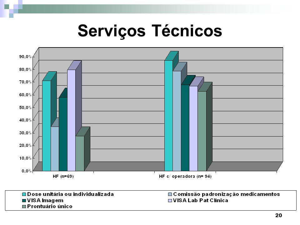 Serviços Técnicos