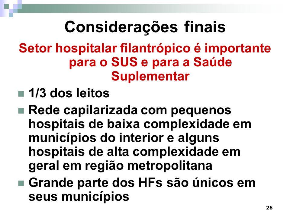 Considerações finais Setor hospitalar filantrópico é importante para o SUS e para a Saúde Suplementar.