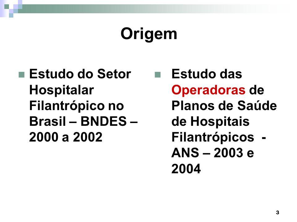Origem Estudo do Setor Hospitalar Filantrópico no Brasil – BNDES – 2000 a 2002.