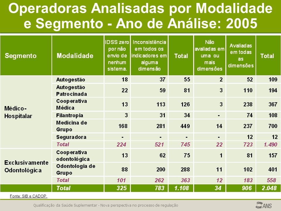 Operadoras Analisadas por Modalidade e Segmento - Ano de Análise: 2005