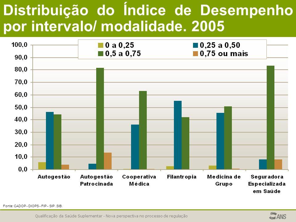 Distribuição do Índice de Desempenho por intervalo/ modalidade. 2005