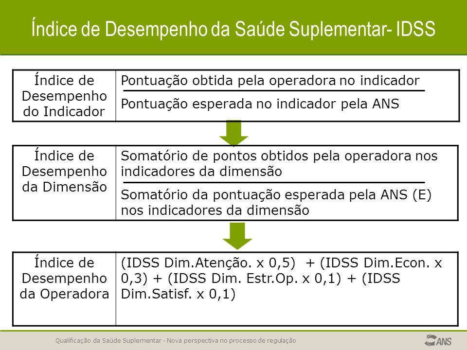Índice de Desempenho da Saúde Suplementar- IDSS