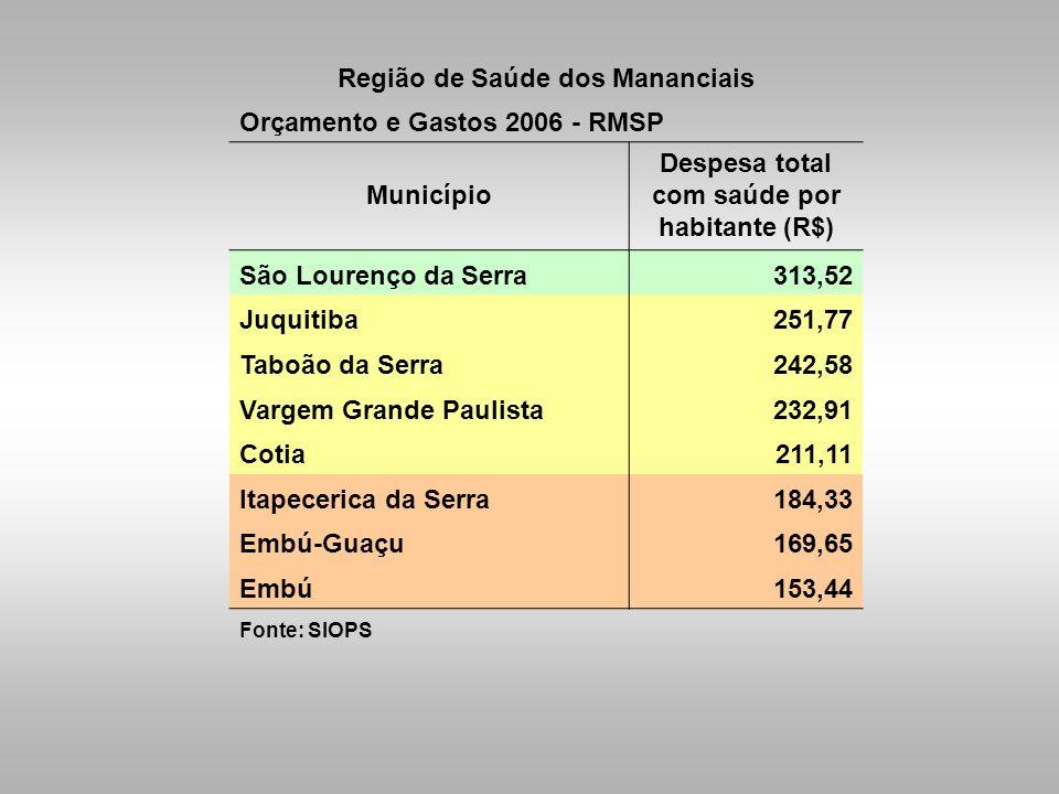 Região de Saúde dos Mananciais Orçamento e Gastos 2006 - RMSP