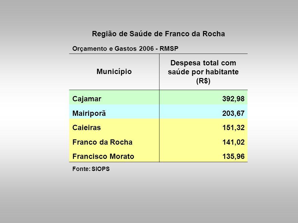 Região de Saúde de Franco da Rocha
