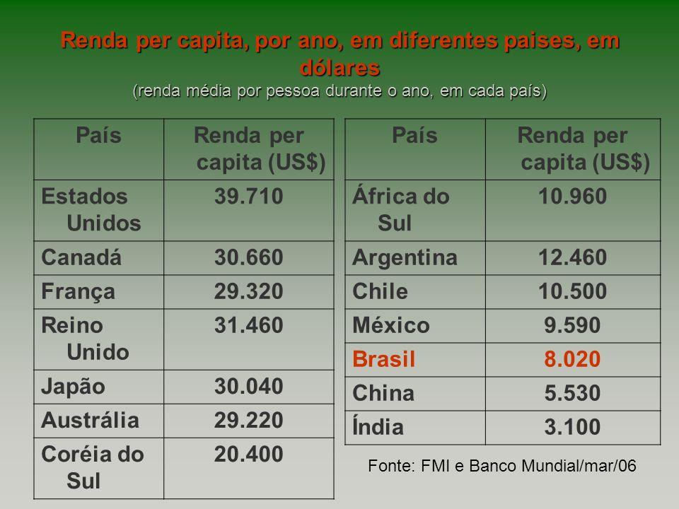 Renda per capita, por ano, em diferentes paises, em dólares (renda média por pessoa durante o ano, em cada país)