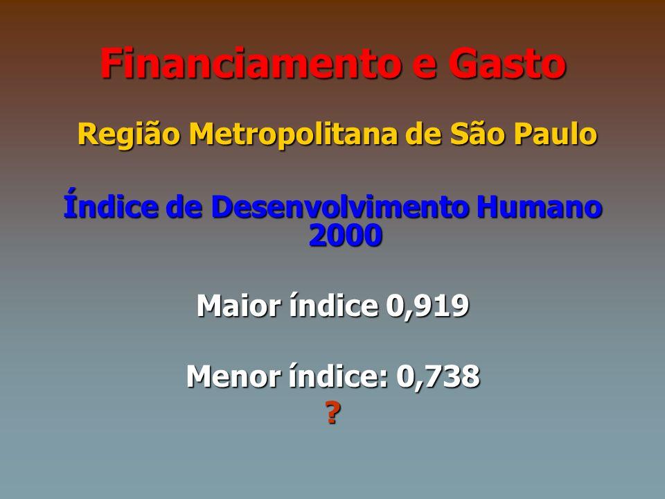 Financiamento e Gasto Região Metropolitana de São Paulo