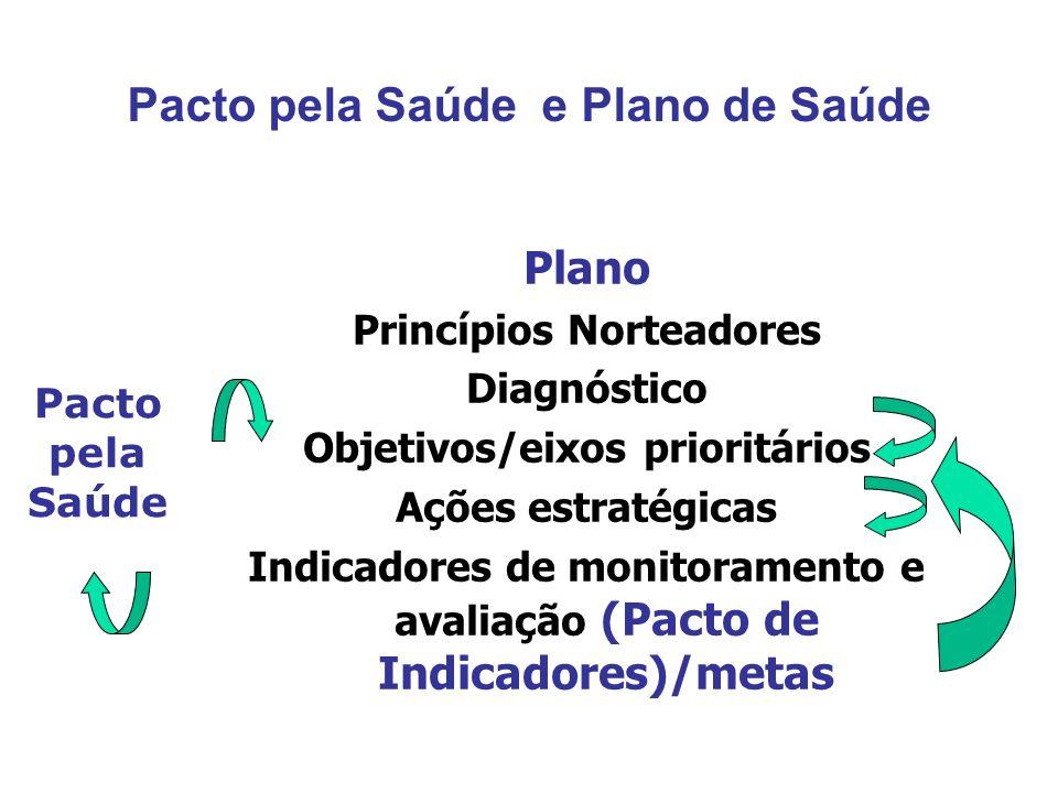 Pacto pela Saúde e Plano de Saúde