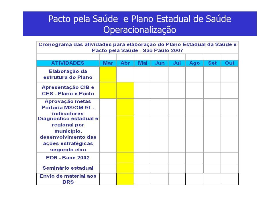 Pacto pela Saúde e Plano Estadual de Saúde Operacionalização