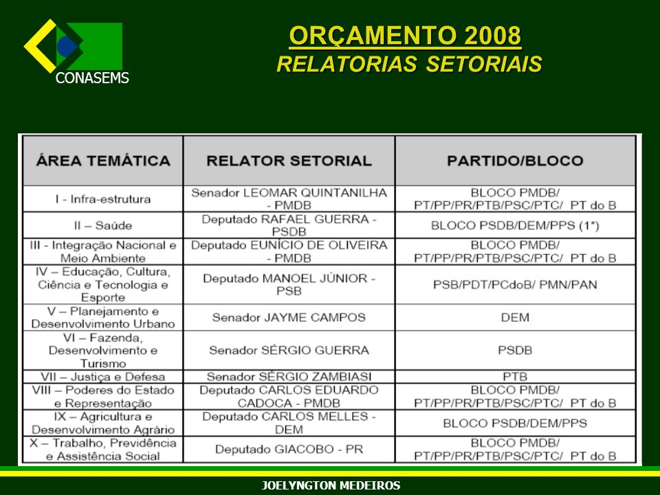 ORÇAMENTO 2008 RELATORIAS SETORIAIS