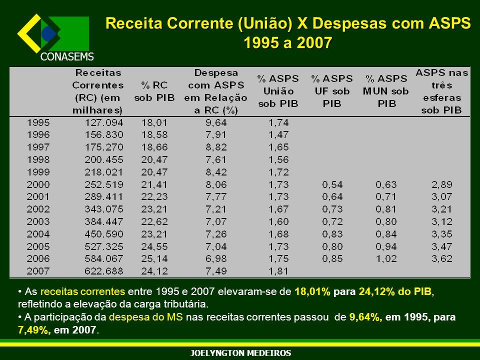 Receita Corrente (União) X Despesas com ASPS 1995 a 2007