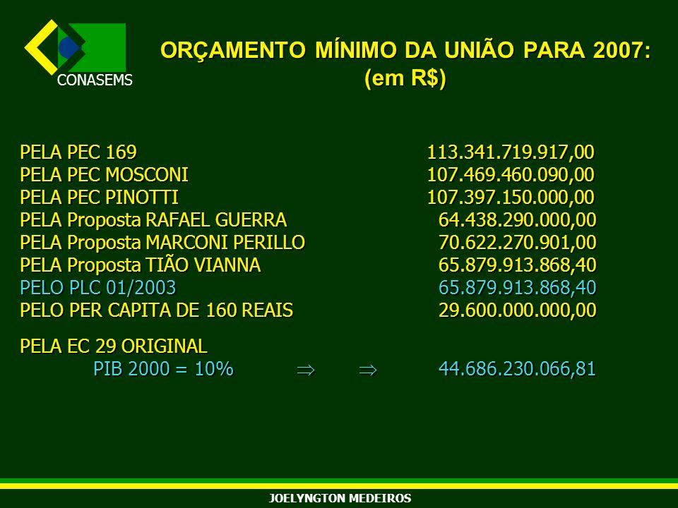 ORÇAMENTO MÍNIMO DA UNIÃO PARA 2007: (em R$)