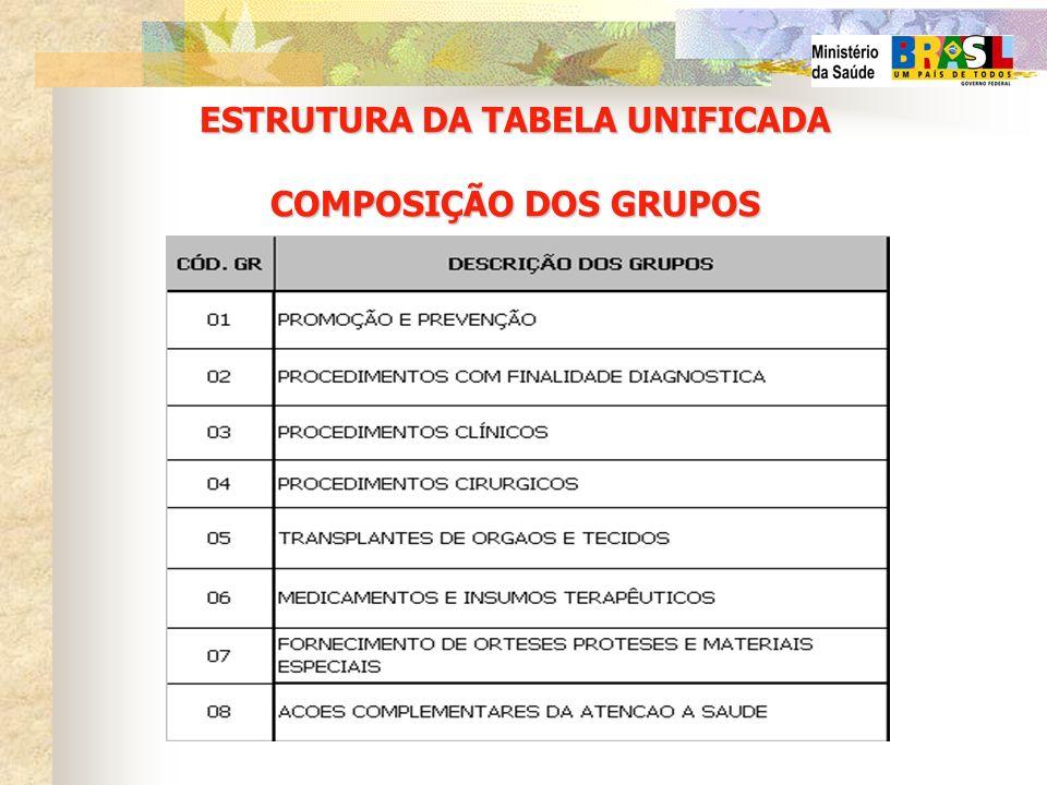 ESTRUTURA DA TABELA UNIFICADA COMPOSIÇÃO DOS GRUPOS