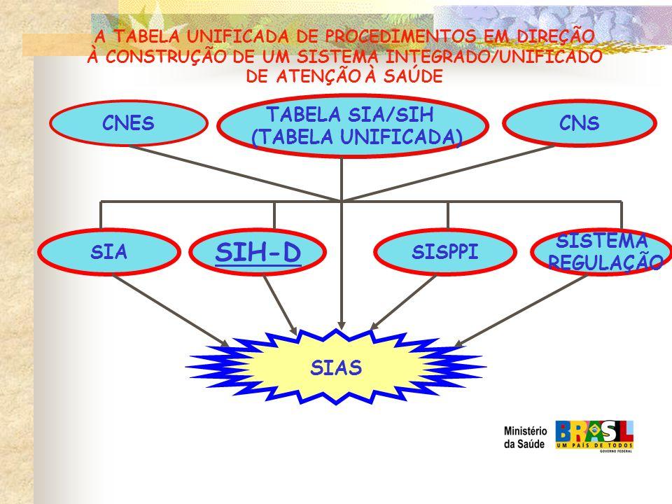 SIH-D SIAS TABELA SIA/SIH (TABELA UNIFICADA) CNES CNS SIA SISPPI