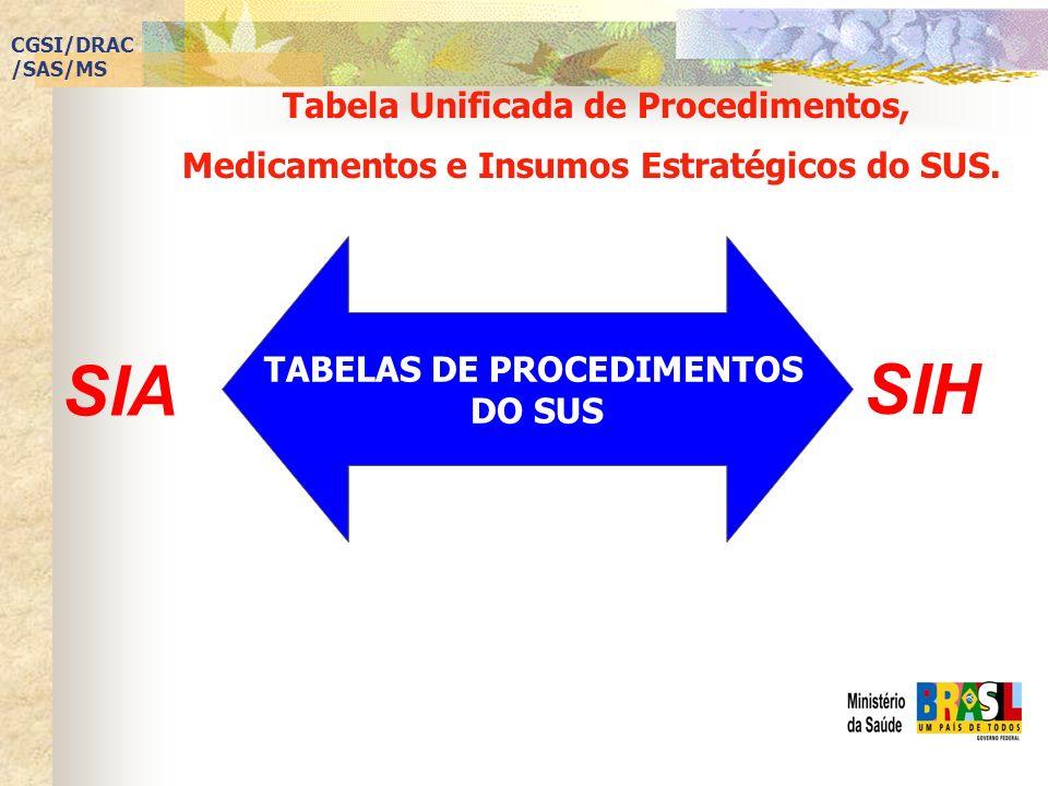 TABELAS DE PROCEDIMENTOS