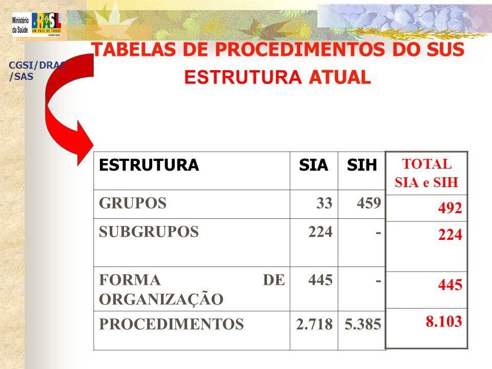 TABELAS DE PROCEDIMENTOS DO SUS ESTRUTURA ATUAL