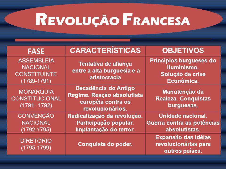 REVOLUÇÃO FRANCESA FASE CARACTERÍSTICAS OBJETIVOS