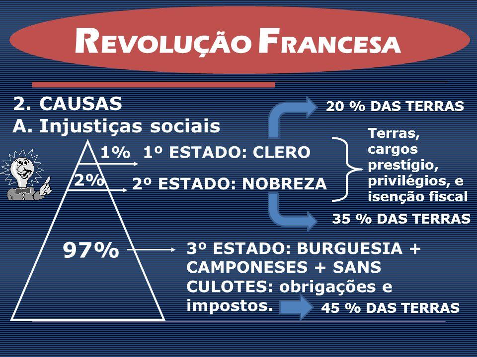 REVOLUÇÃO FRANCESA 97% CAUSAS Injustiças sociais 1% 1º ESTADO: CLERO