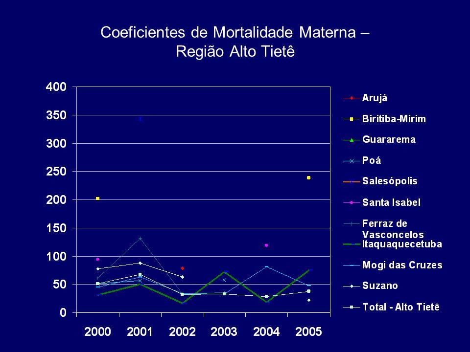 Coeficientes de Mortalidade Materna – Região Alto Tietê