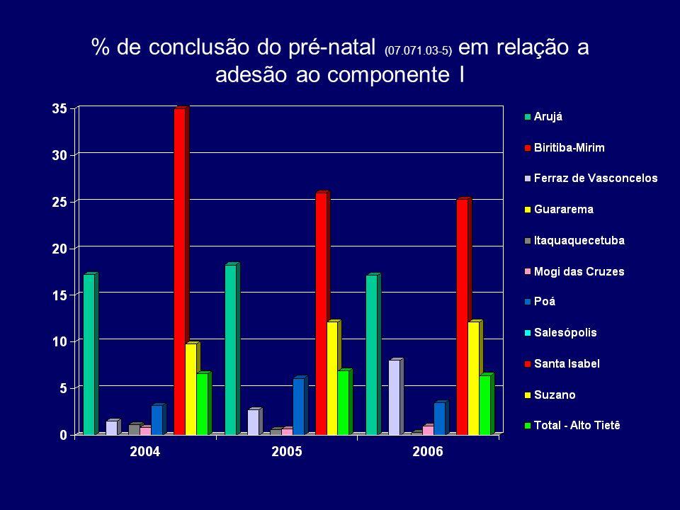 % de conclusão do pré-natal (07. 071