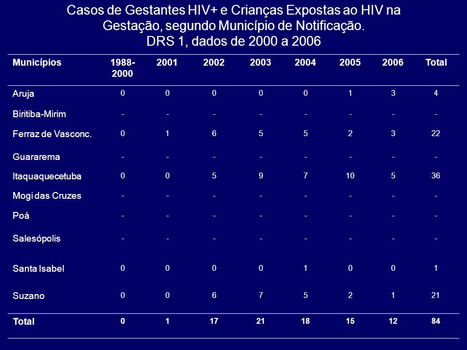 Casos de Gestantes HIV+ e Crianças Expostas ao HIV na Gestação, segundo Município de Notificação. DRS 1, dados de 2000 a 2006