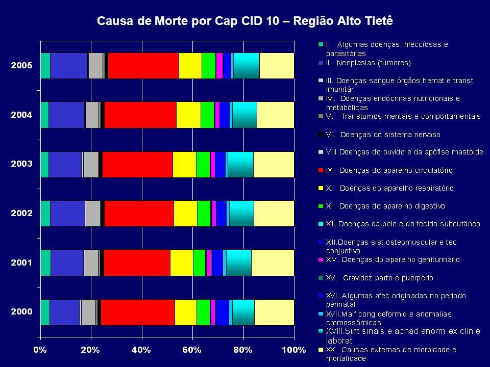 Causa de Morte por Cap CID 10 – Região Alto Tietê