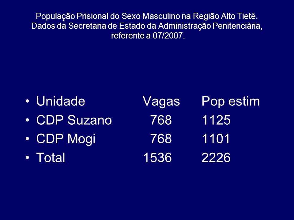 Unidade Vagas Pop estim CDP Suzano 768 1125 CDP Mogi 768 1101