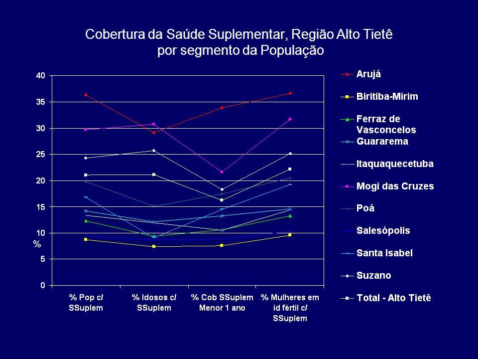 Cobertura da Saúde Suplementar, Região Alto Tietê por segmento da População