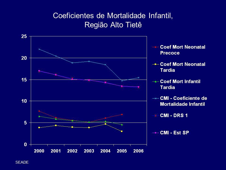 Coeficientes de Mortalidade Infantil, Região Alto Tietê