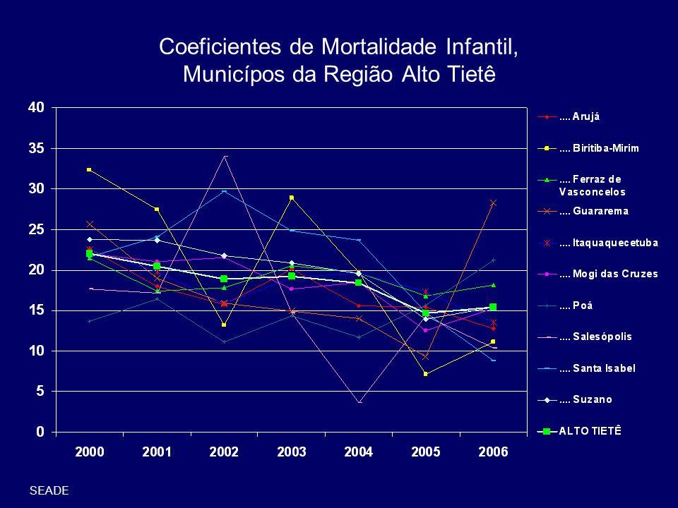Coeficientes de Mortalidade Infantil, Municípos da Região Alto Tietê