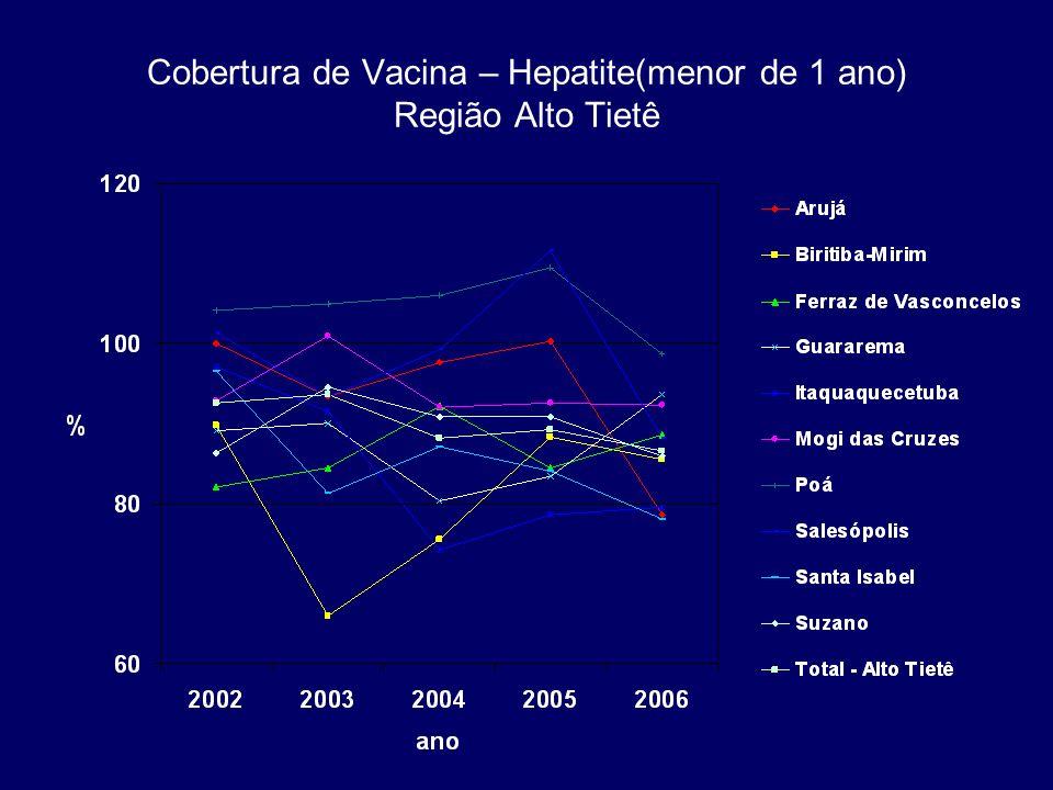 Cobertura de Vacina – Hepatite(menor de 1 ano) Região Alto Tietê