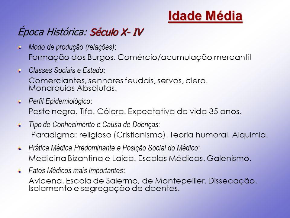 Idade Média Época Histórica: Século X- IV Modo de produção (relações):