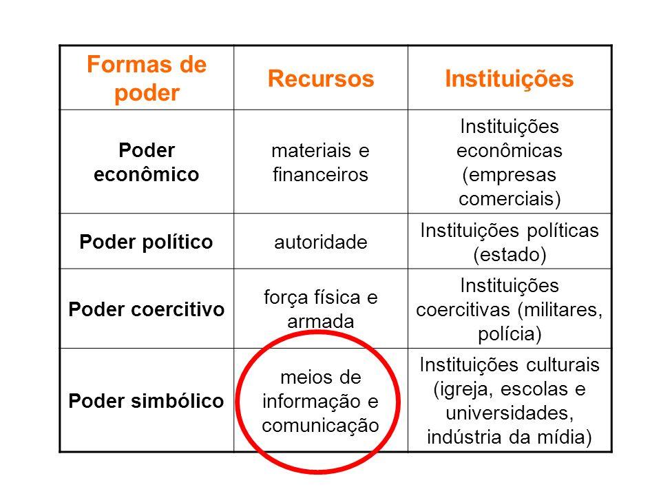 Formas de poder Recursos Instituições