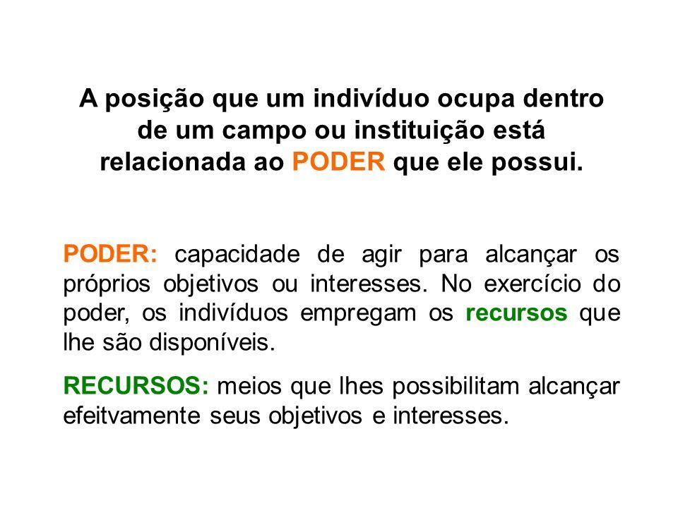 A posição que um indivíduo ocupa dentro de um campo ou instituição está relacionada ao PODER que ele possui.