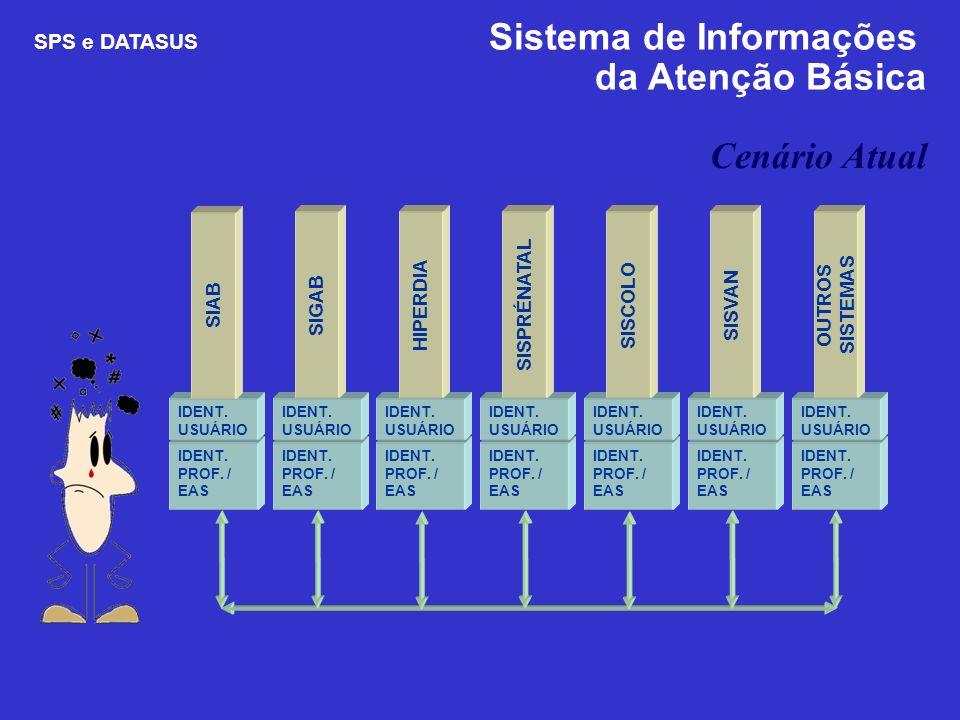 da Atenção Básica Cenário Atual SPS e DATASUS Sistema de Informações