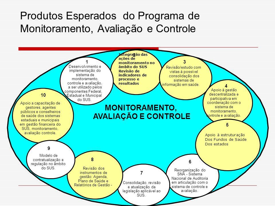 Produtos Esperados do Programa de Monitoramento, Avaliação e Controle