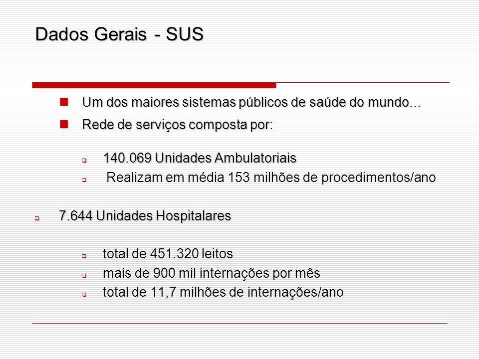 Dados Gerais - SUS Um dos maiores sistemas públicos de saúde do mundo... Rede de serviços composta por: