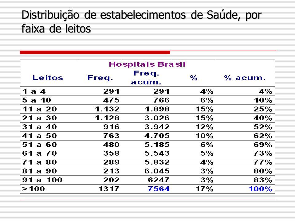 Distribuição de estabelecimentos de Saúde, por faixa de leitos